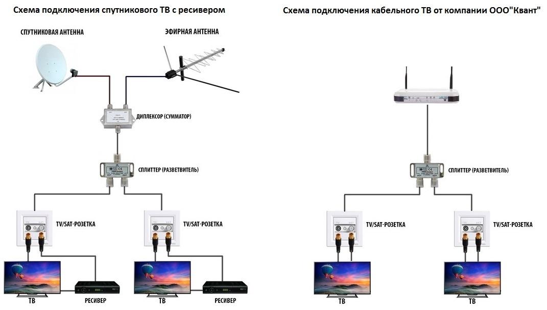 Схема подключения ТВ